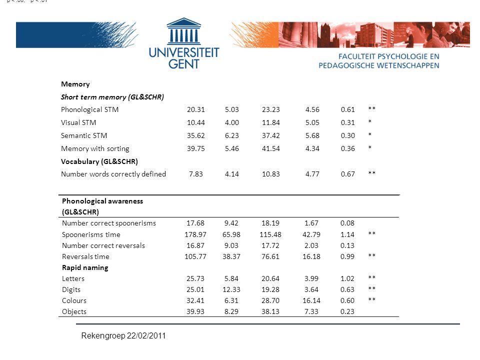 Short term memory (GL&SCHR) Phonological STM 20.31 5.03 23.23 4.56