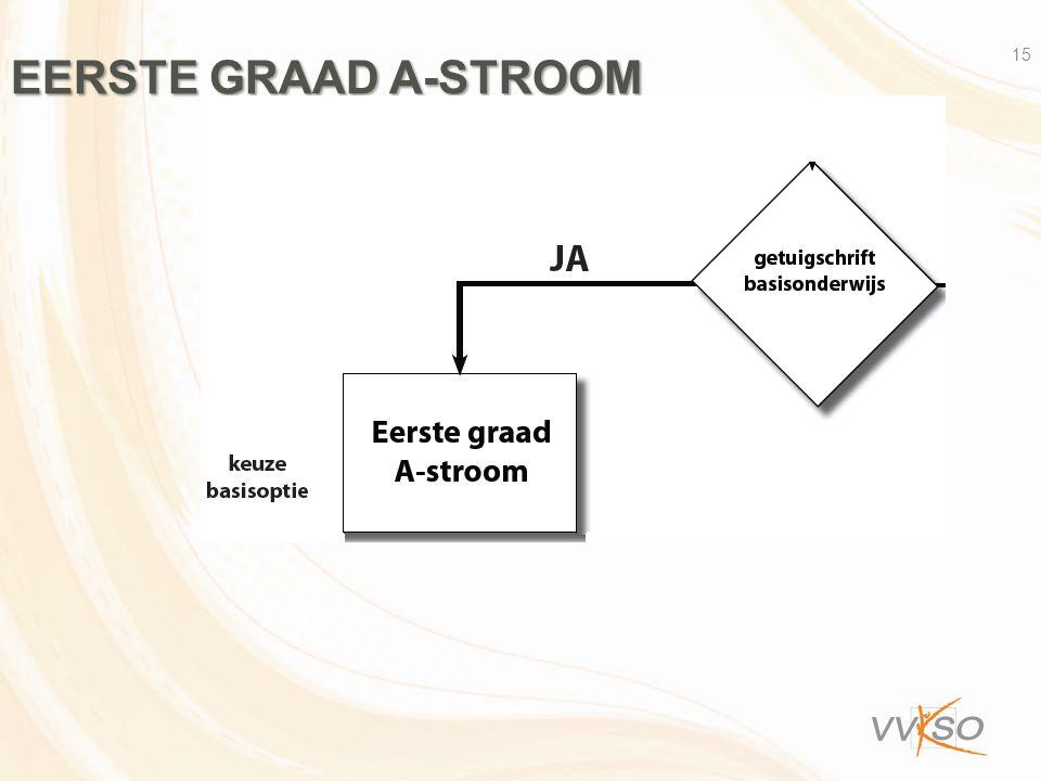 Eerste graad A-stroom