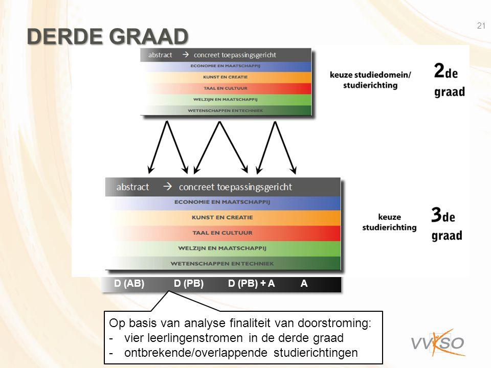 DERDE GRAAD Op basis van analyse finaliteit van doorstroming: