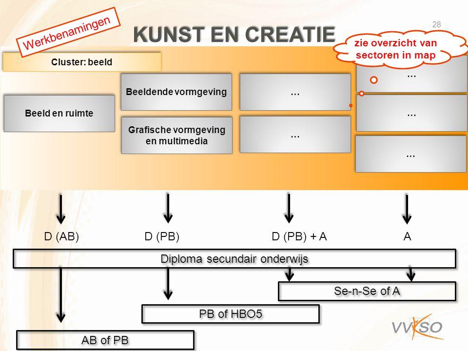 zie overzicht van sectoren in map Grafische vormgeving en multimedia