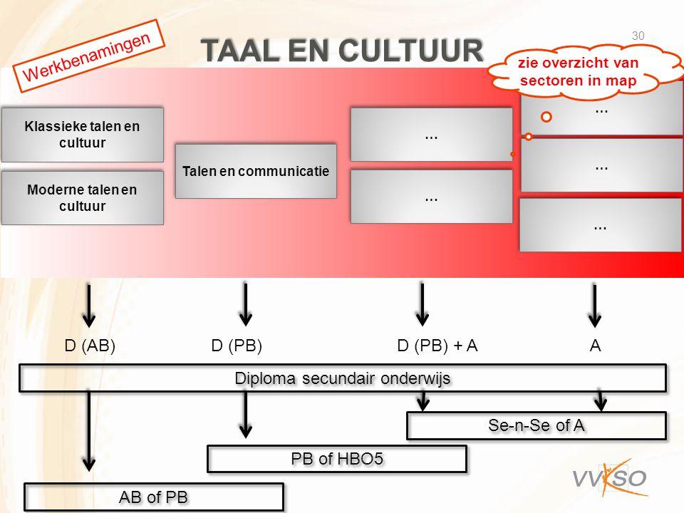 Taal en cultuur Werkbenamingen D (AB) D (PB) D (PB) + A A