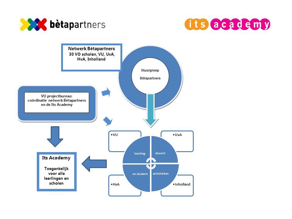 coördinatie netwerk Bètapartners en de Its Academy