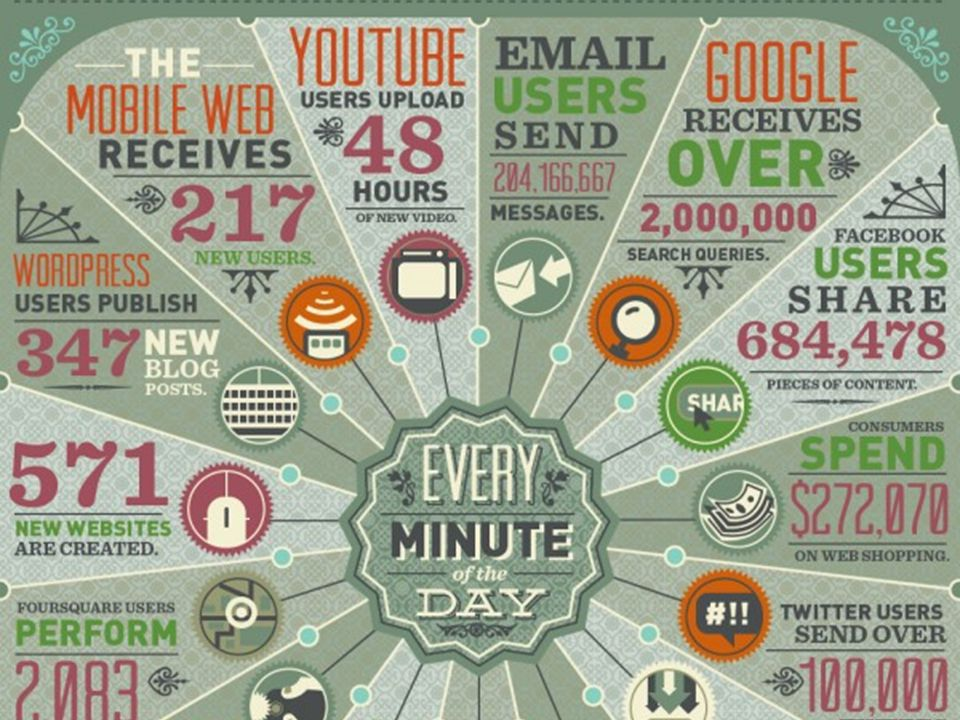 Enkele voorbeelden van wat er op internet iedere minuut gebeurt:
