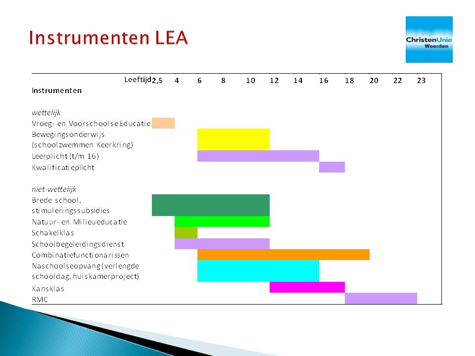 Instrumenten LEA