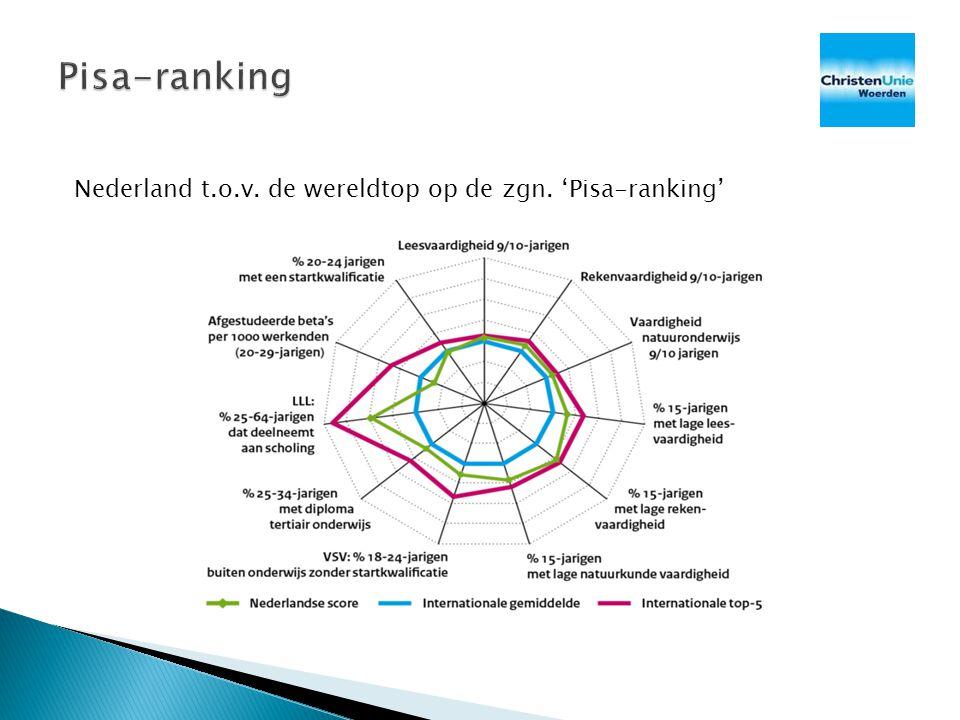 Pisa-ranking Nederland t.o.v. de wereldtop op de zgn. 'Pisa-ranking'