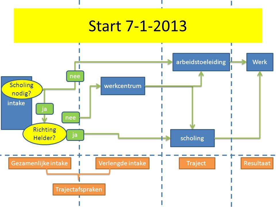 Start 7-1-2013 arbeidstoeleiding Werk nee intake werkcentrum