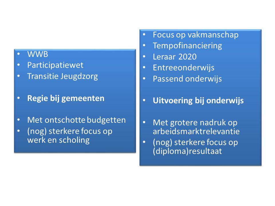 Focus op vakmanschap Tempofinanciering. Leraar 2020. Entreeonderwijs. Passend onderwijs. Uitvoering bij onderwijs.