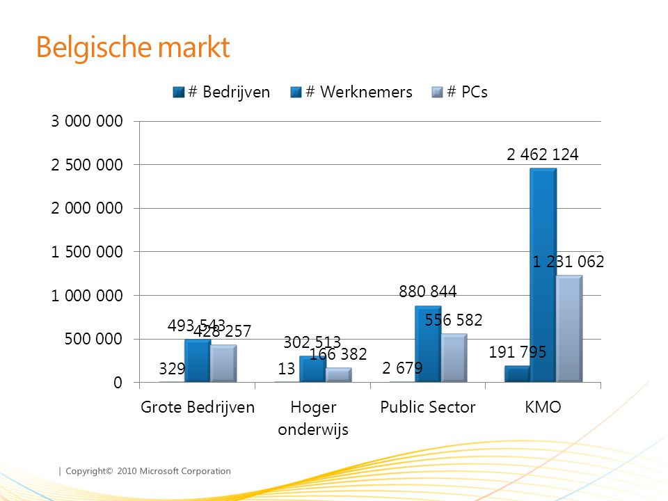 Belgische markt