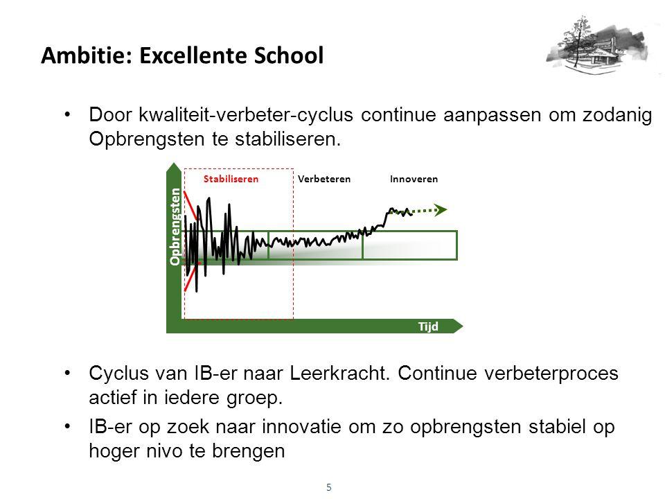 Ambitie: Excellente School
