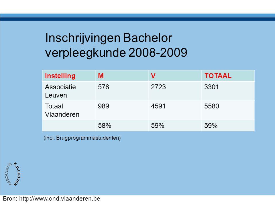 Inschrijvingen Bachelor verpleegkunde 2008-2009