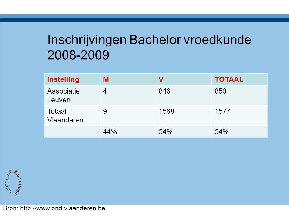 Inschrijvingen Bachelor vroedkunde 2008-2009