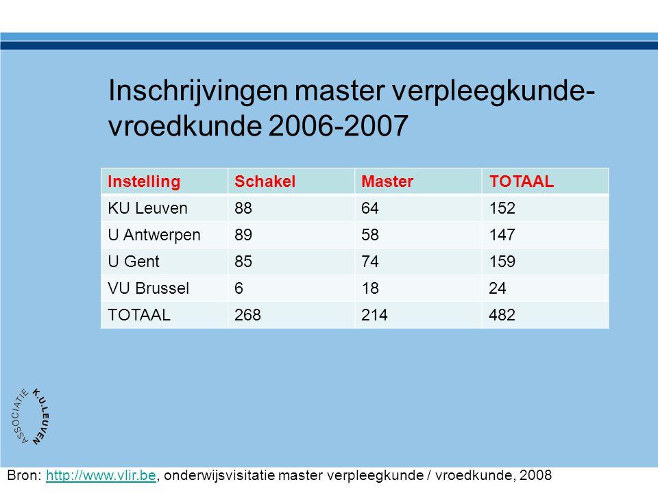 Inschrijvingen master verpleegkunde-vroedkunde 2006-2007