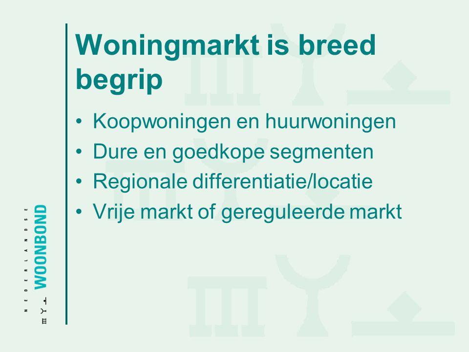 Woningmarkt is breed begrip
