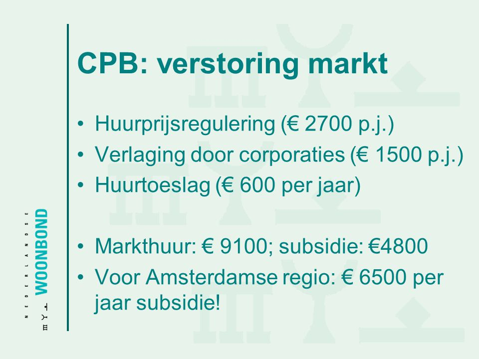 CPB: verstoring markt Huurprijsregulering (€ 2700 p.j.)