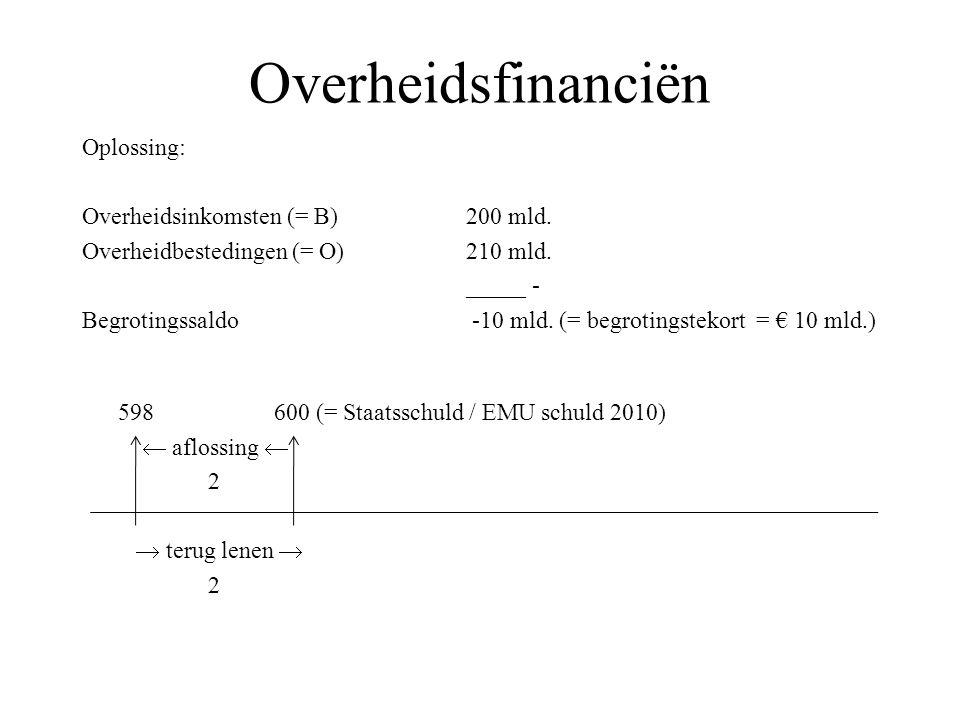 Overheidsfinanciën Oplossing: Overheidsinkomsten (= B) 200 mld.