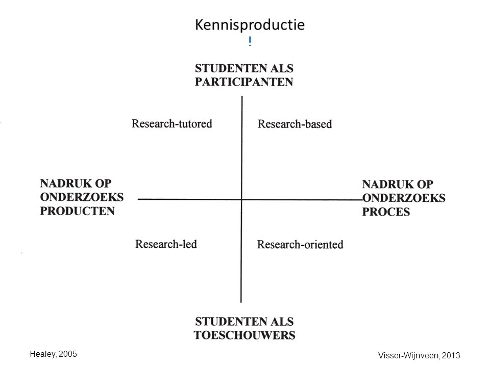 vorm module / les Nog steeds relevant: student-gestuurd of docent-gestuurd...