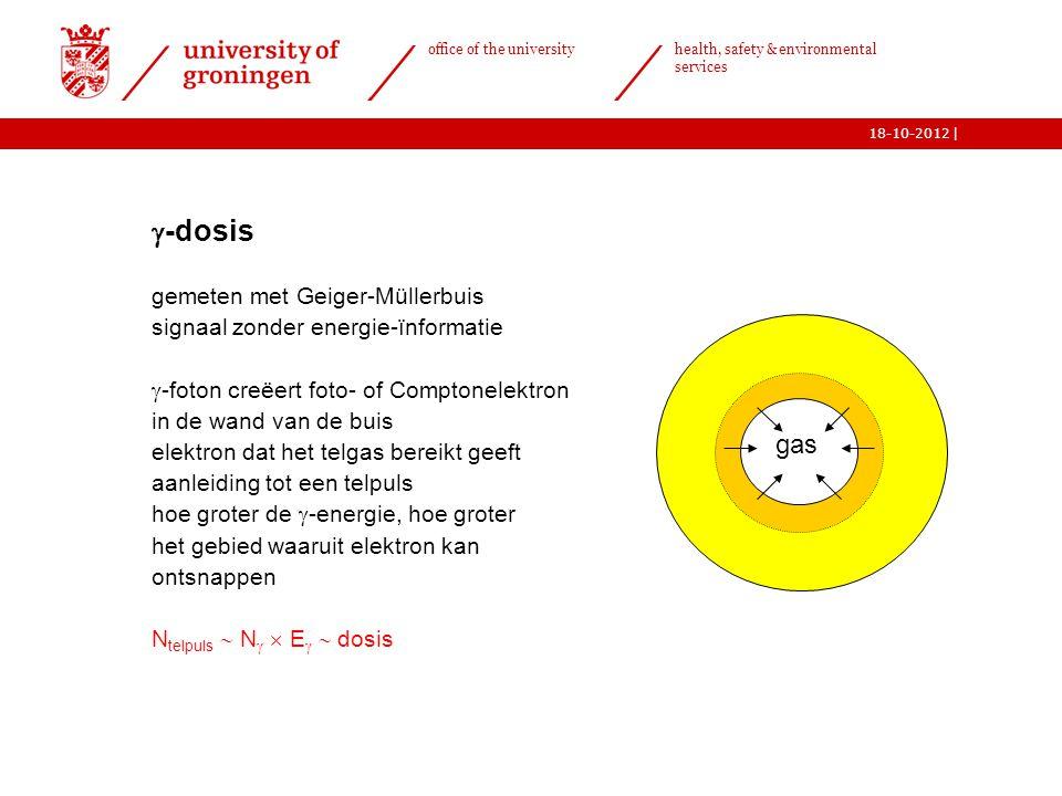 -dosis gas gemeten met Geiger-Müllerbuis