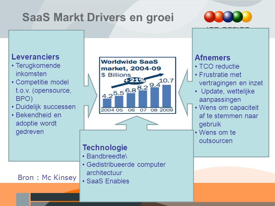 SaaS Markt Drivers en groei