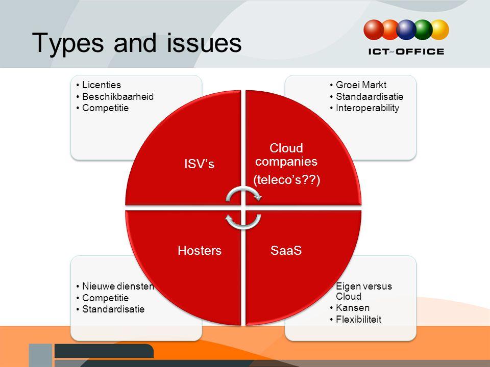 Types and issues ISV's Licenties Beschikbaarheid Competitie