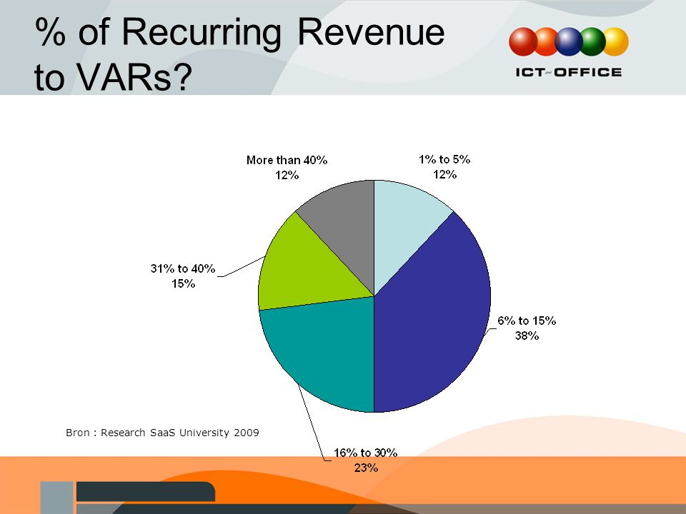 % of Recurring Revenue to VARs