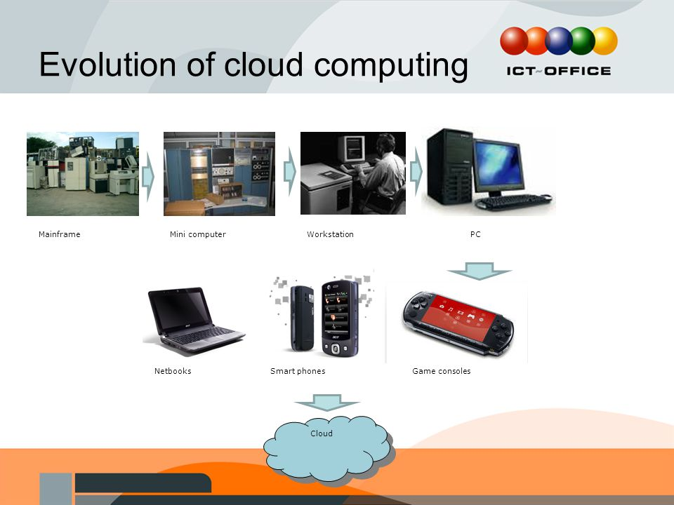Evolution of cloud computing