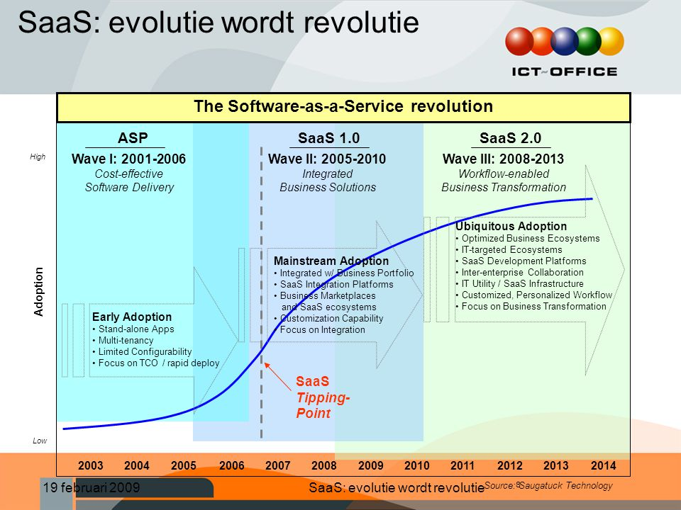 The Software-as-a-Service revolution
