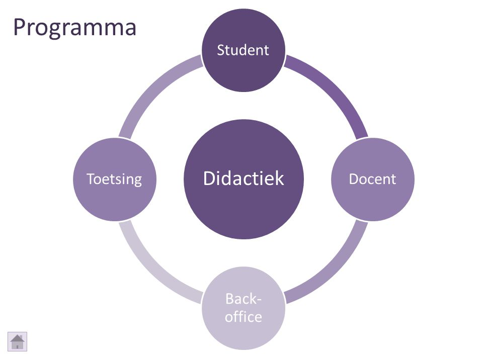 Programma Didactiek Student Docent Back-office Toetsing