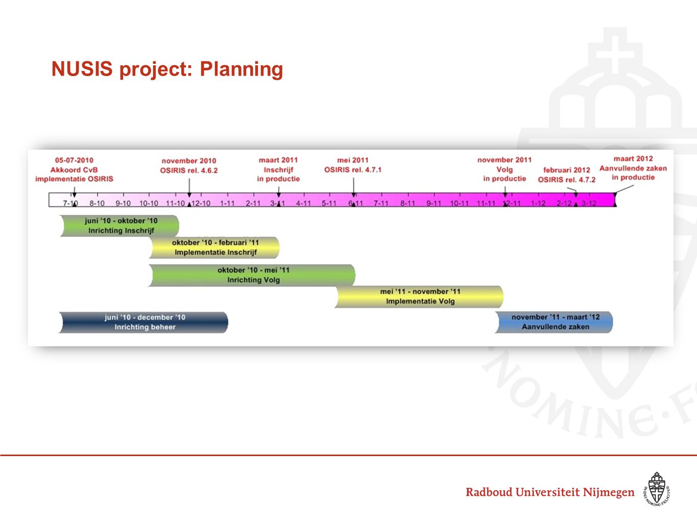 NUSIS project: Planning