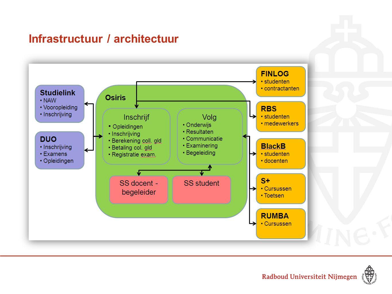 Infrastructuur / architectuur