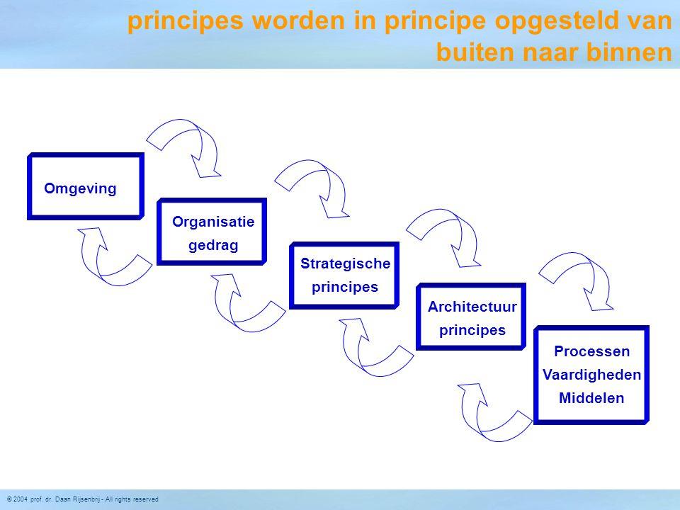 principes worden in principe opgesteld van buiten naar binnen