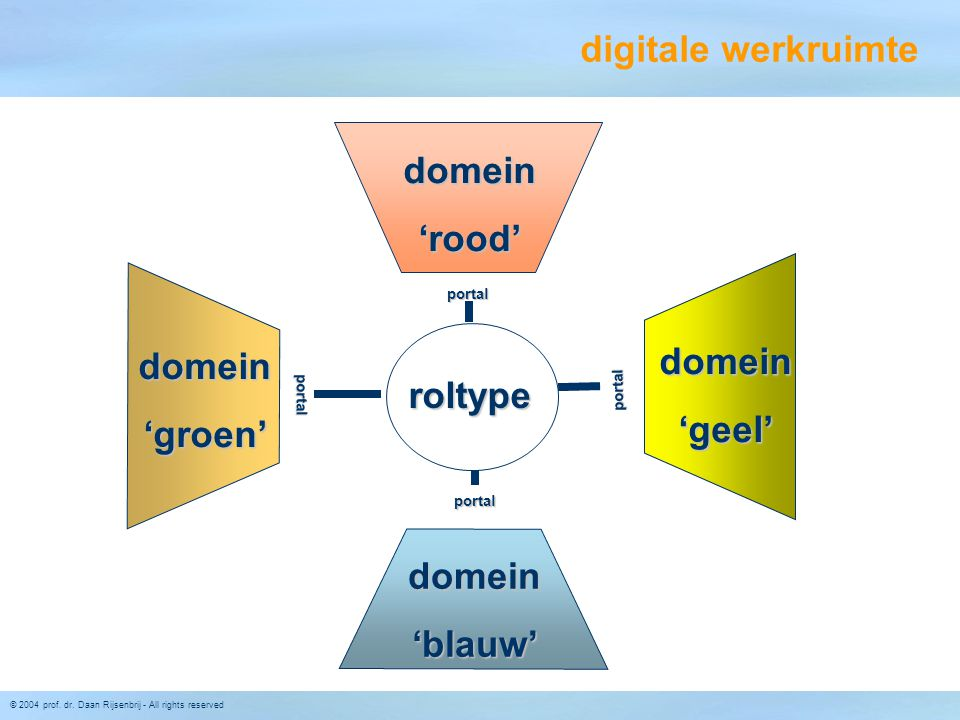 digitale werkruimte roltype domein 'rood' 'blauw' 'groen' 'geel'