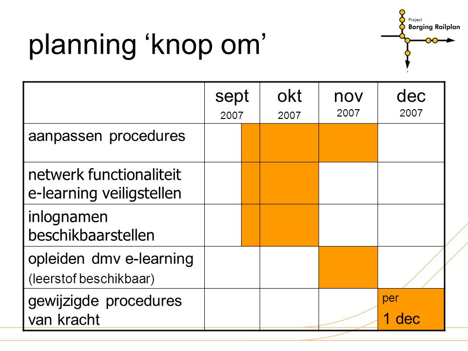 planning 'knop om' sept okt nov 2007 dec 2007 aanpassen procedures