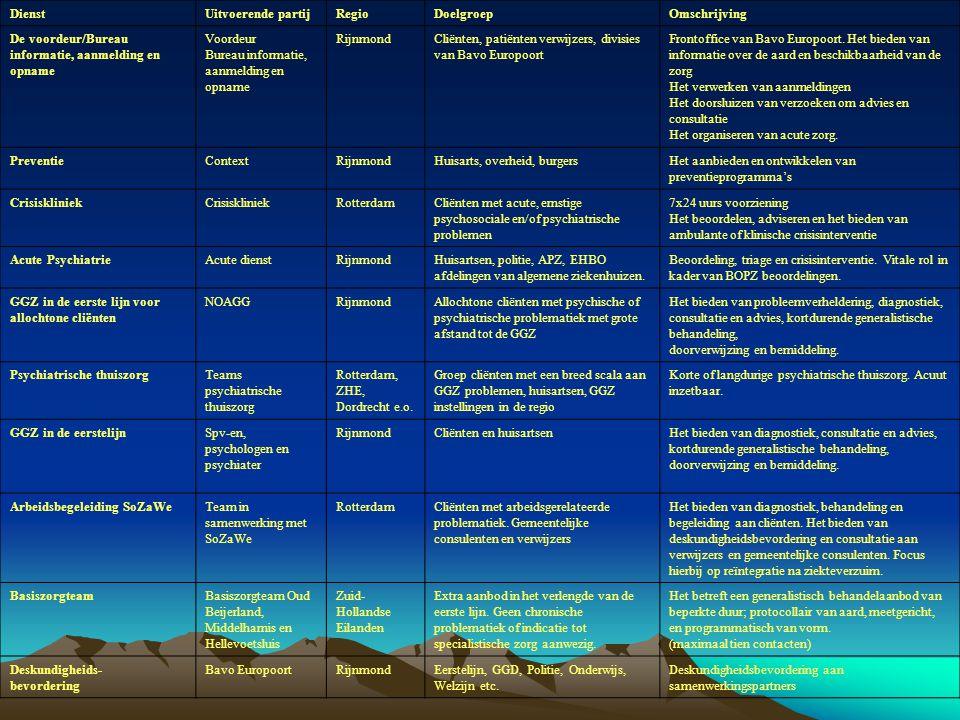 Dienst Uitvoerende partij. Regio. Doelgroep. Omschrijving. De voordeur/Bureau informatie, aanmelding en opname.