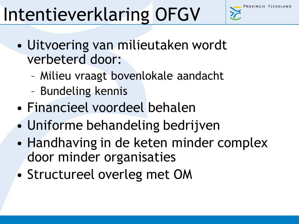 Intentieverklaring OFGV