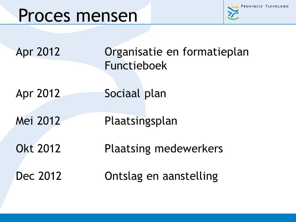 Proces mensen Apr 2012 Organisatie en formatieplan Functieboek