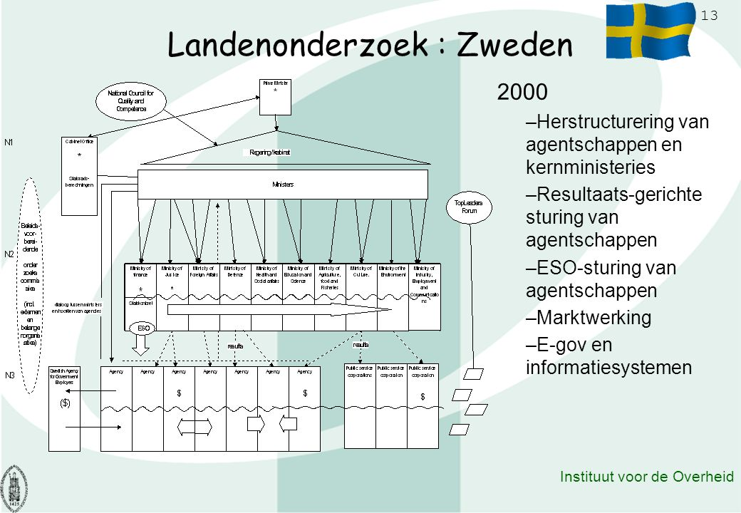 Landenonderzoek : Zweden