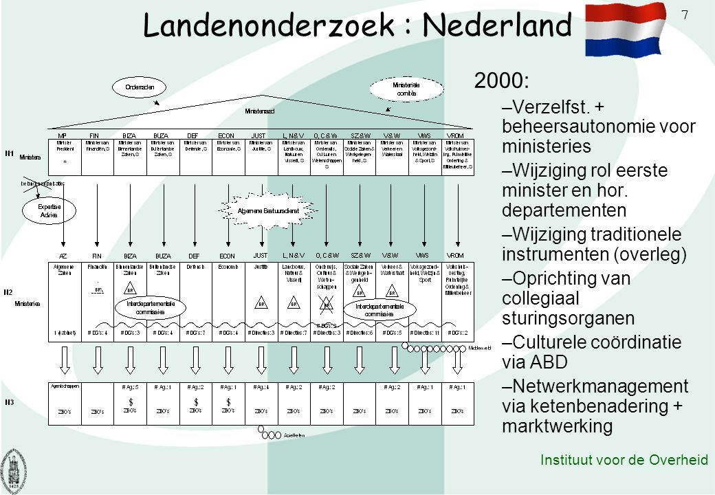 Landenonderzoek : Nederland