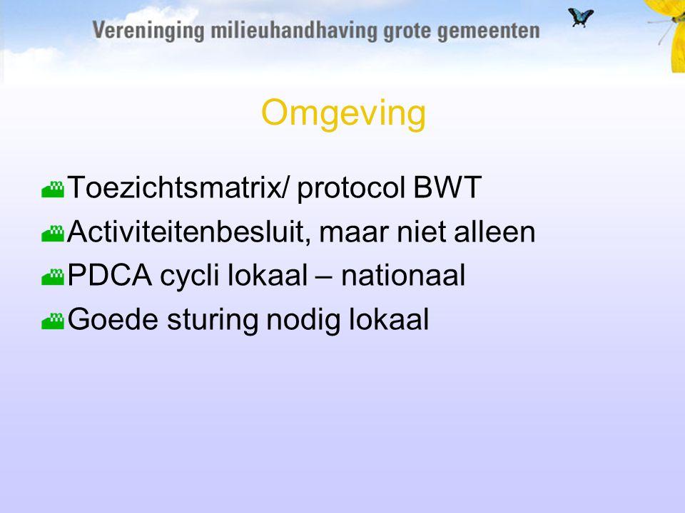 Omgeving Toezichtsmatrix/ protocol BWT