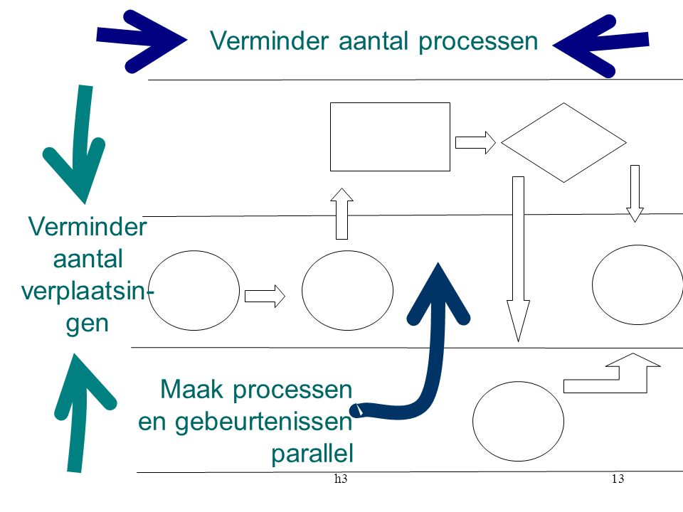 Verminder aantal processen