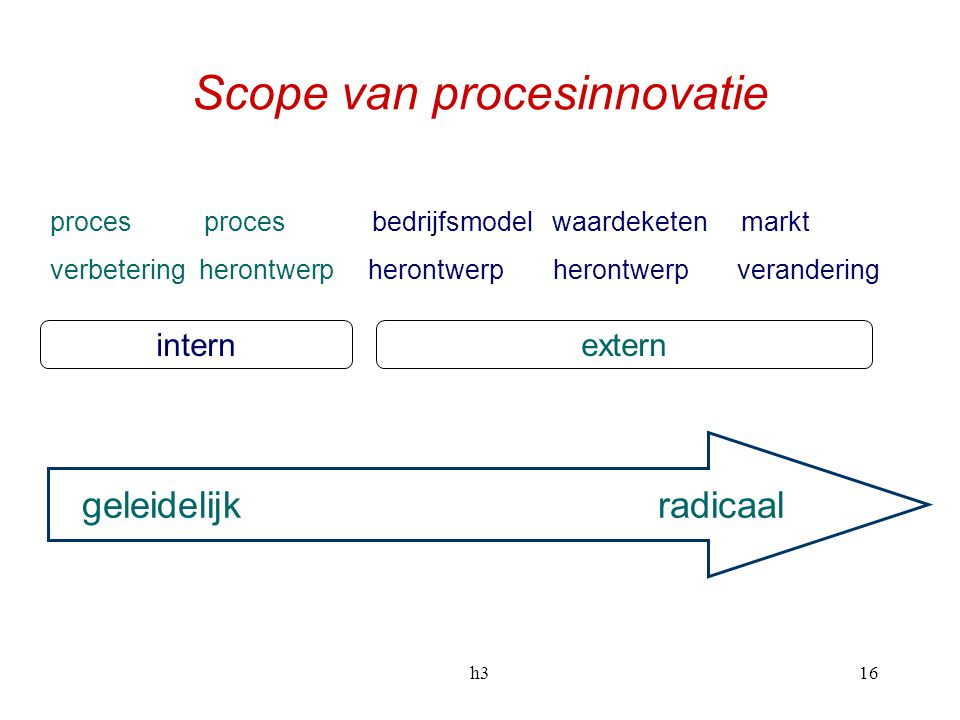 Scope van procesinnovatie