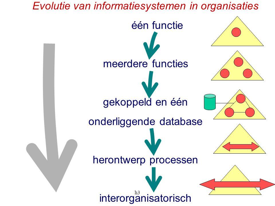 Evolutie van informatiesystemen in organisaties één functie