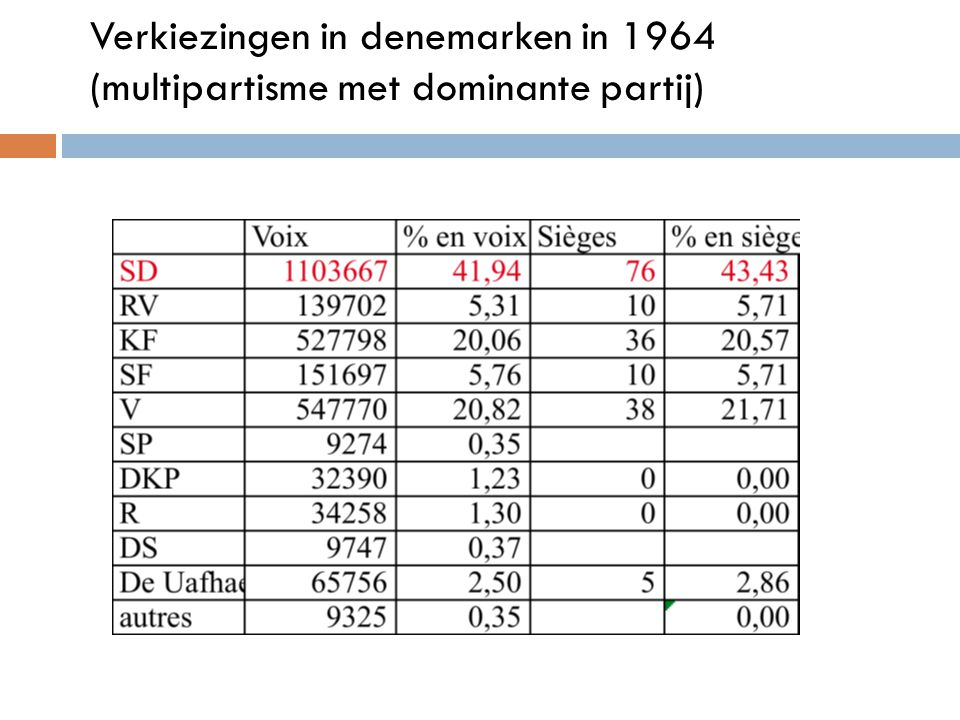 Verkiezingen in denemarken in 1964 (multipartisme met dominante partij)