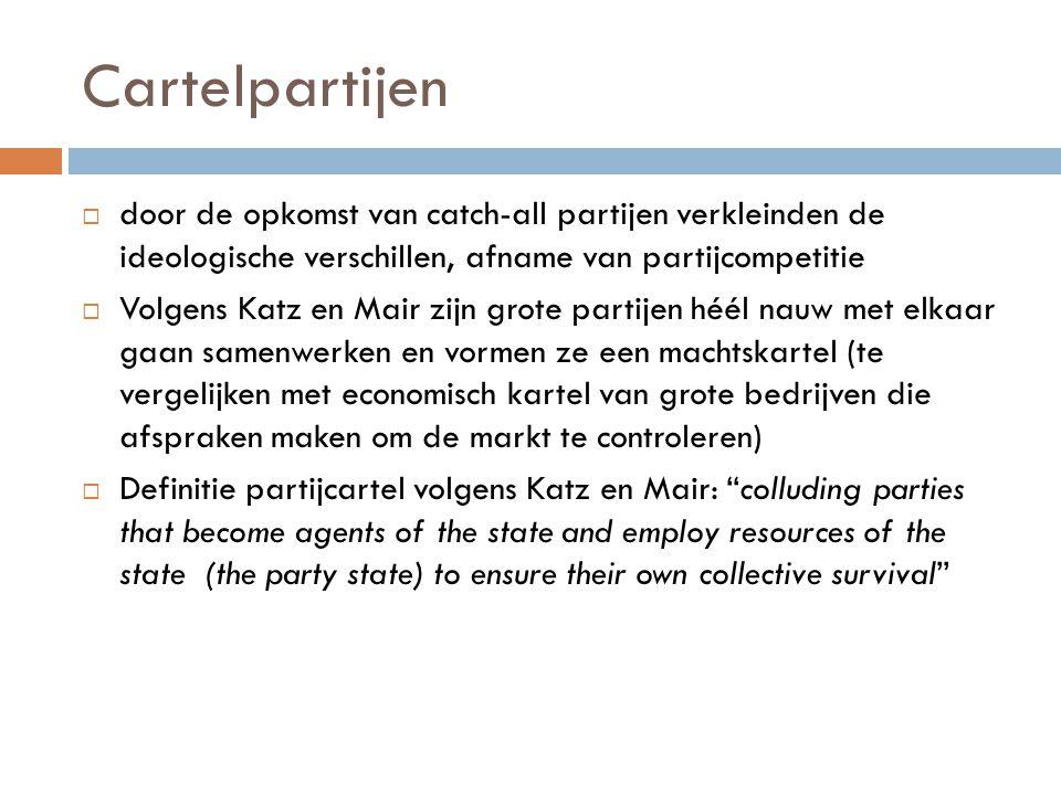 Cartelpartijen door de opkomst van catch-all partijen verkleinden de ideologische verschillen, afname van partijcompetitie.