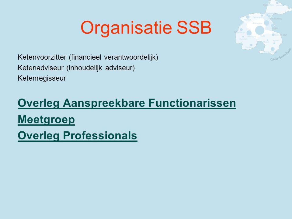 Organisatie SSB Overleg Aanspreekbare Functionarissen Meetgroep