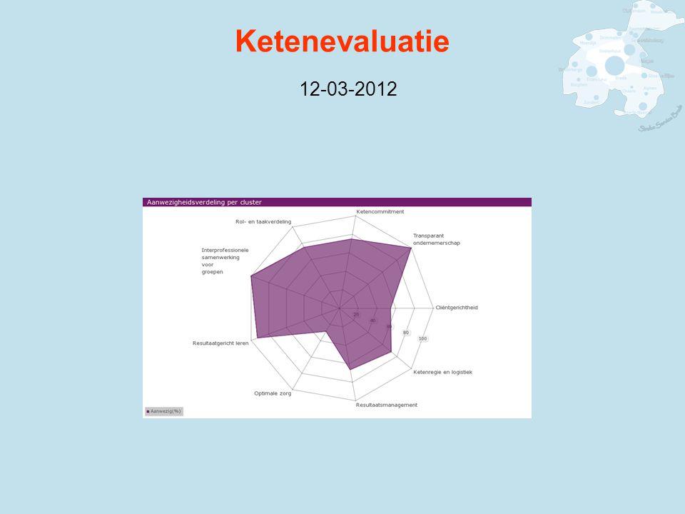 Ketenevaluatie 12-03-2012