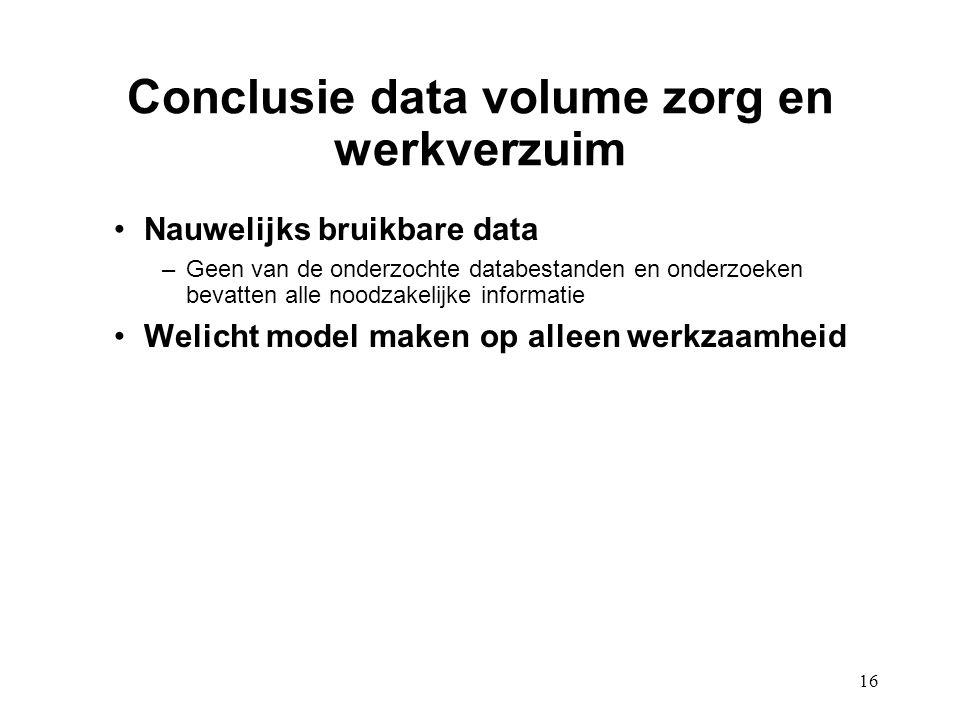 Conclusie data volume zorg en werkverzuim
