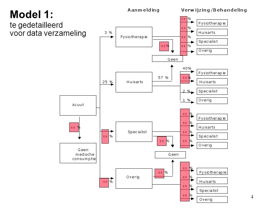 Model 1: te gedetailleerd voor data verzameling