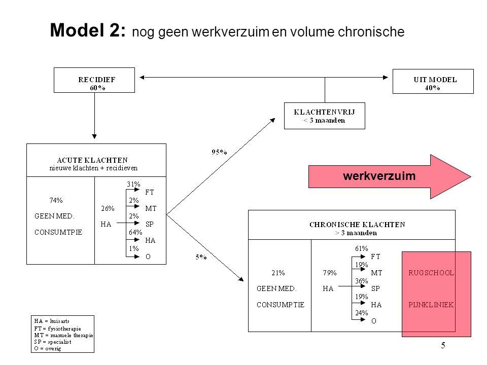 Model 2: nog geen werkverzuim en volume chronische