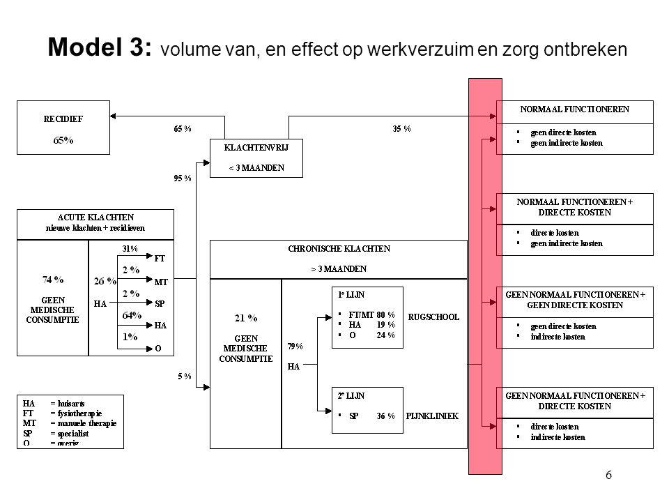 Model 3: volume van, en effect op werkverzuim en zorg ontbreken