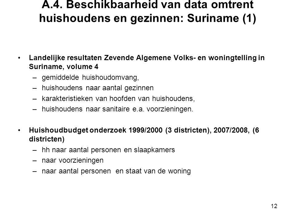 A.4. Beschikbaarheid van data omtrent huishoudens en gezinnen: Suriname (1)